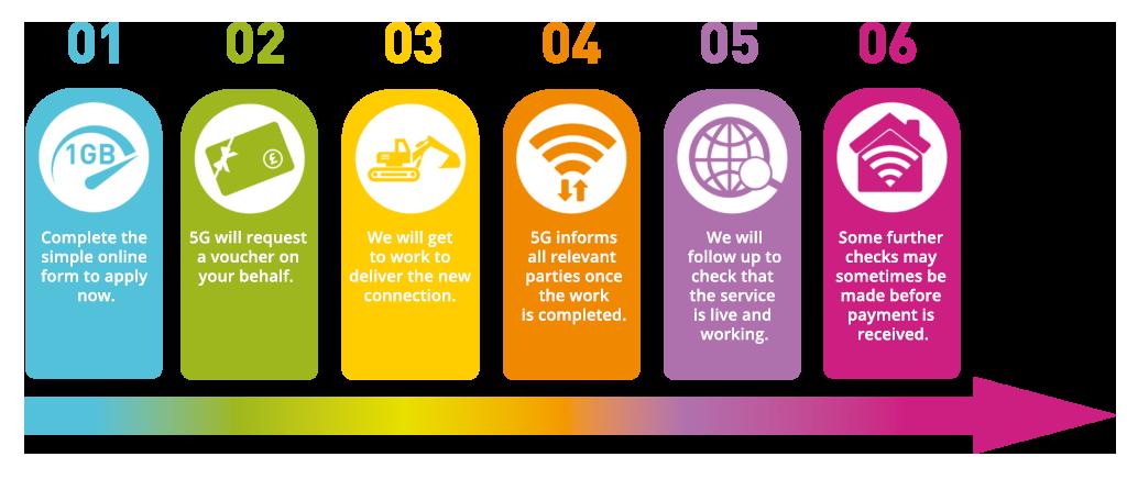 Gigabit infographic explaining the 6 stages